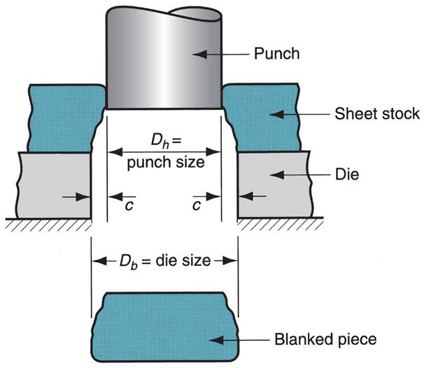 Punch and die formula